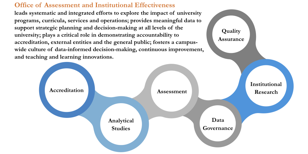 Assessment and institutional effectiveness assessment - Office of institutional effectiveness ...