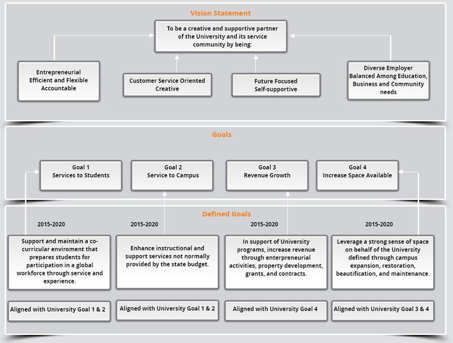 university business plan